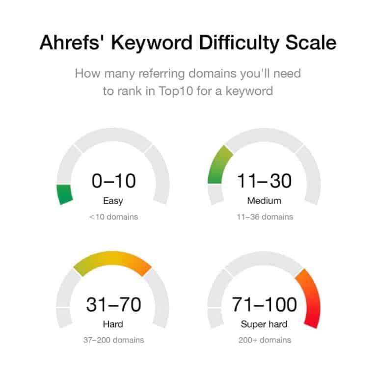 ahrefs kd scale
