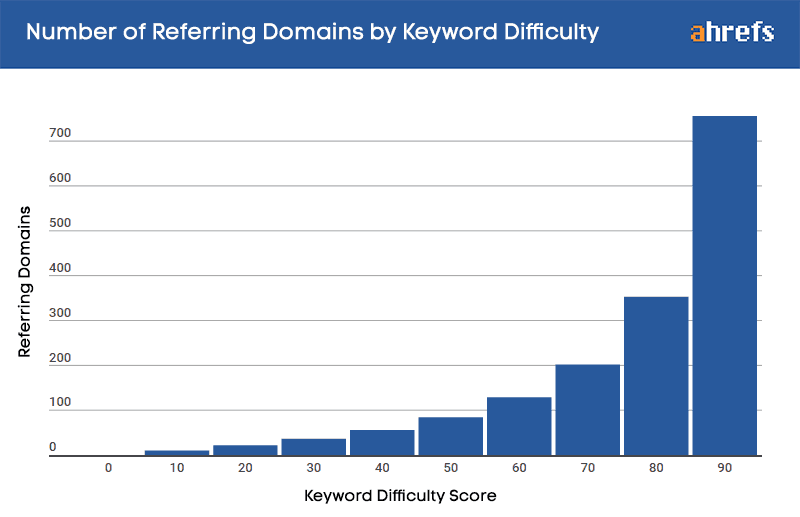 ahrefs keyword difficulty